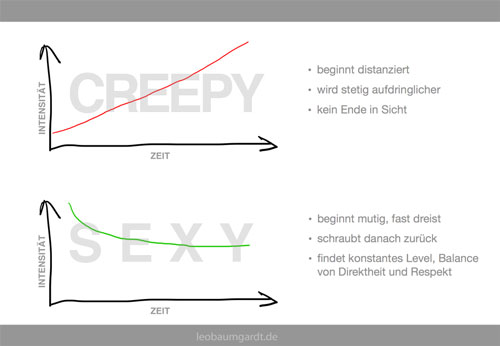 Creepy vs Sexy